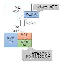 合併の経理処理1