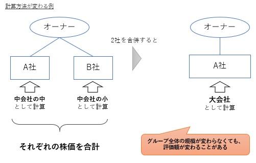 合併で会社分類変更により相続税が変化する例