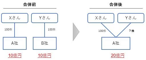 合併比率の決め方の例1