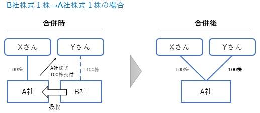 合併比率と株主構成の例1