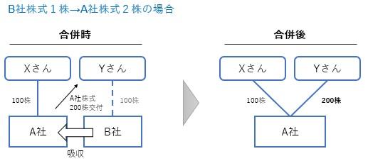 合併比率と株主構成の計算例3