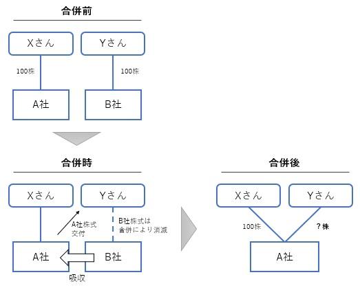 合併比率の計算