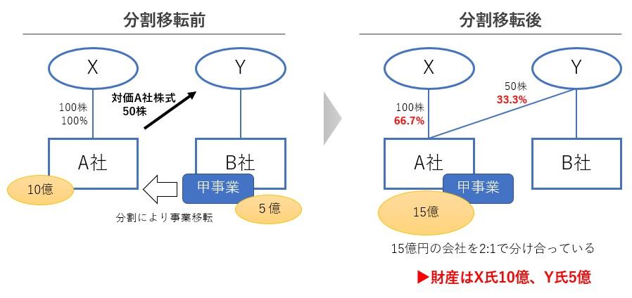 会社分割の対価株式数の計算方法
