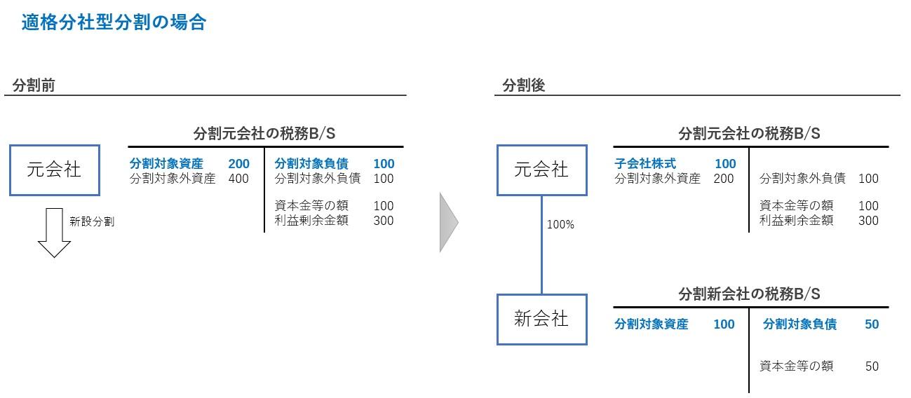 分社型分割の税務