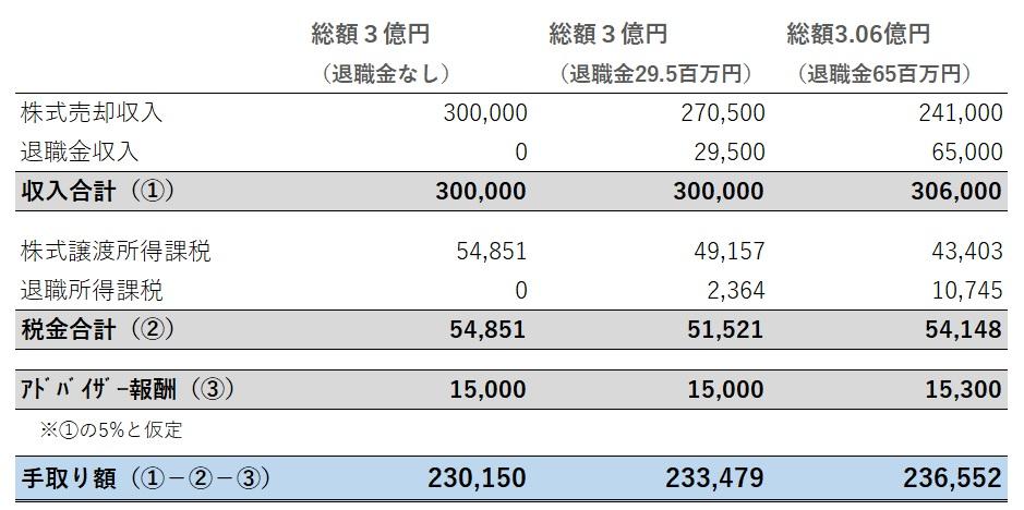 株式売却で退職金を積み増した場合の手取り額の比較