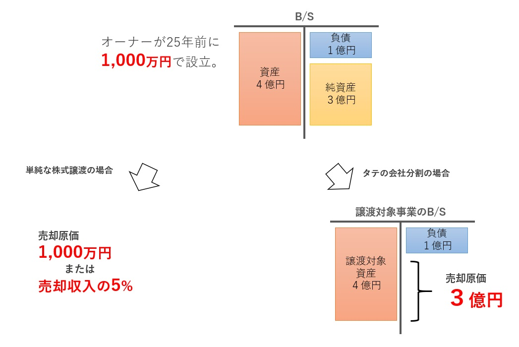 株式譲渡と分社型分割の売却原価の比較