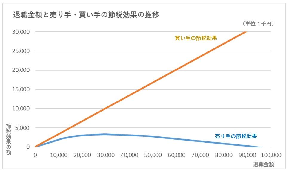 退職金による売り手と買い手の節税効果の推移比較のグラフ
