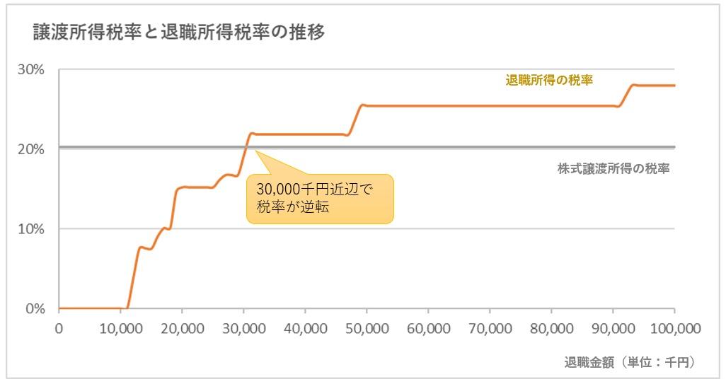 株式譲渡所得税率と退職所得税率の推移のグラフ