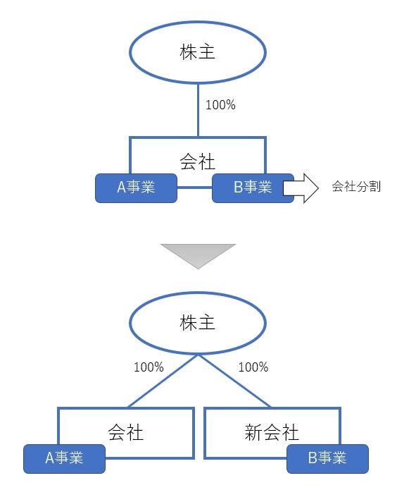 会社分割とは何かの図解