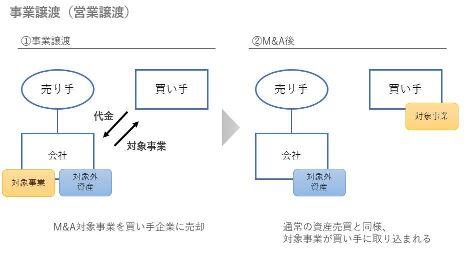 事業譲渡の図解