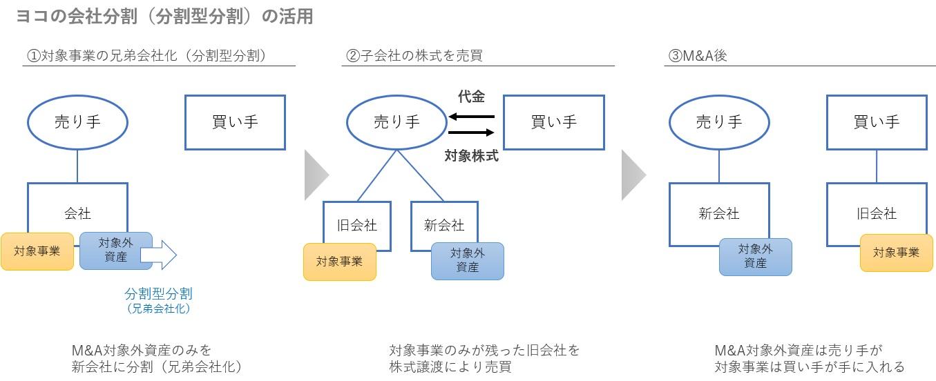分割型分割のM&Aスキームの図