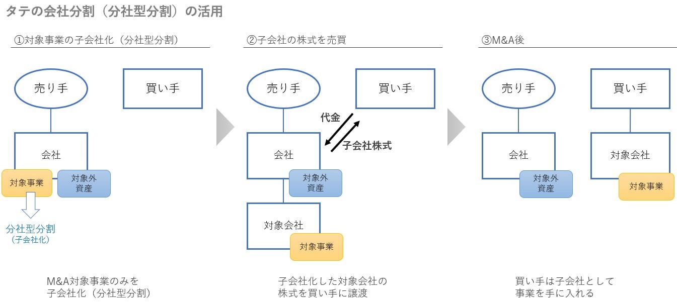 分社型分割のM&Aスキームの図解