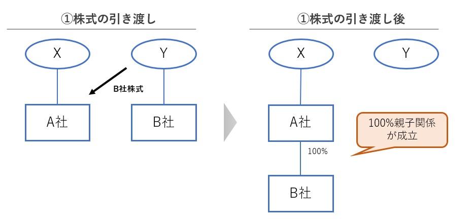 株式交換の図解 手順1