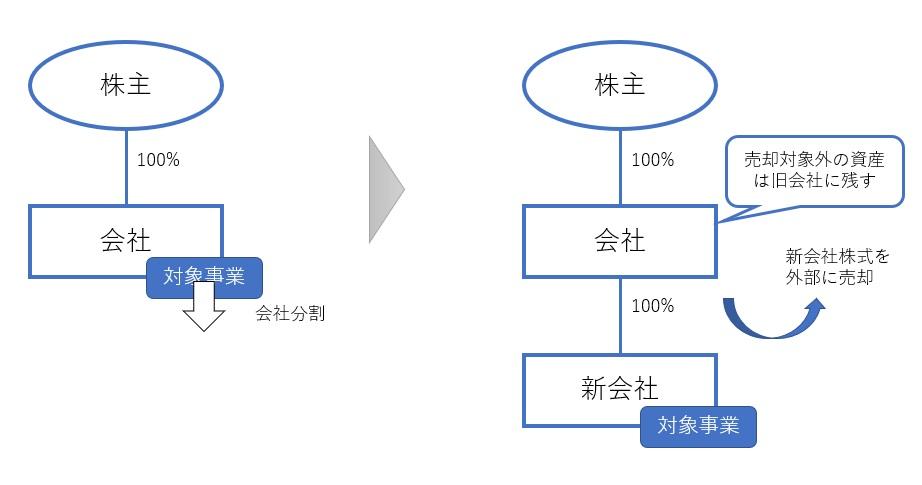 タテの会社分割(分社型分割)を使った節税手法の図解