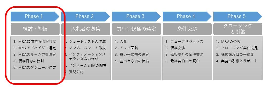 M&Aプロセスのphase.1