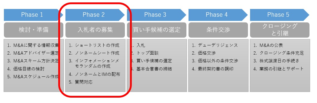 M&Aプロセスのphase.2