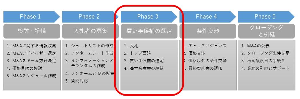 M&Aプロセスのphase.3