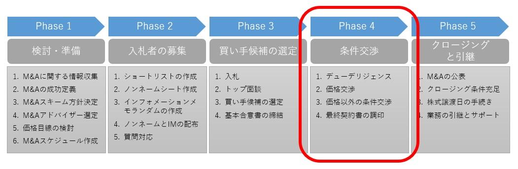 M&Aプロセスの第4段階