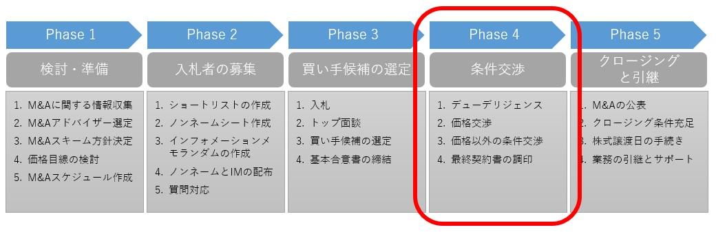M&Aプロセスのphase.4