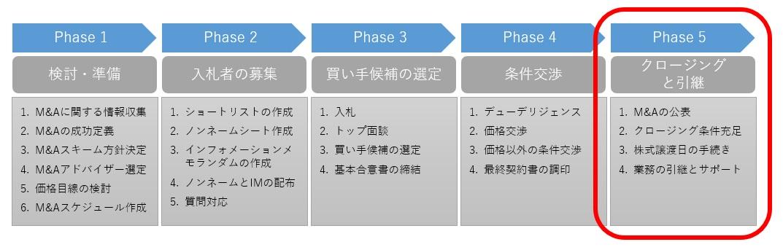 M&Aプロセスの第5段階