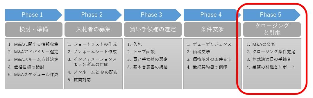 M&Aプロセスのphase.5