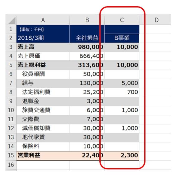 実態損益計算書作成手順2-1