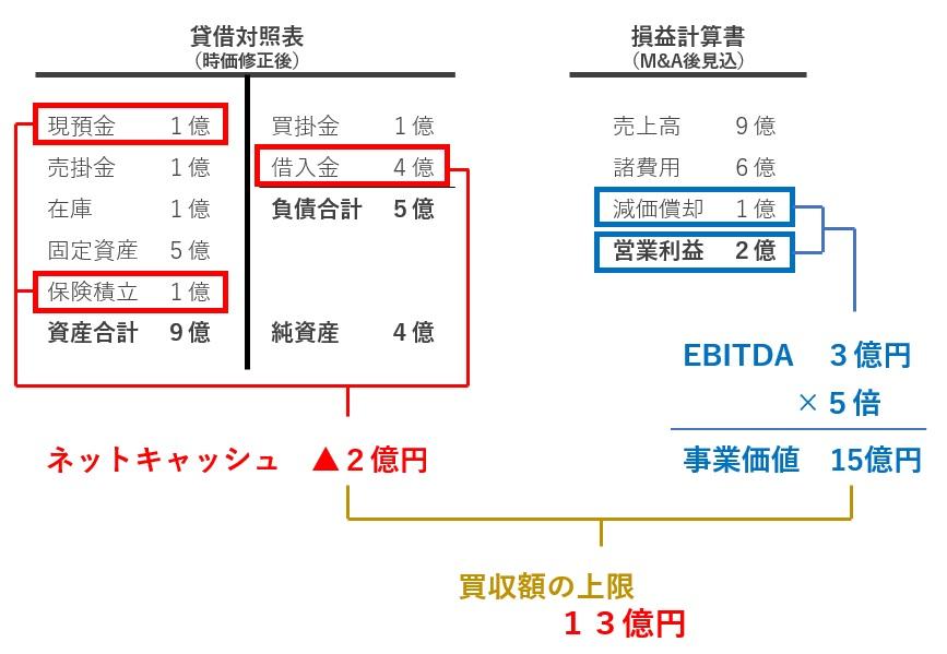 EV/EBITDA法の計算例