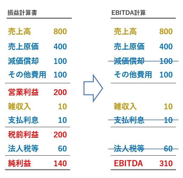 EBITDAの計算方法