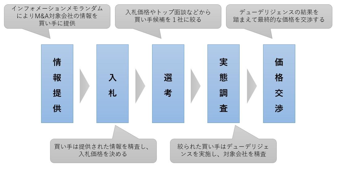 M&Aプロセスの図解