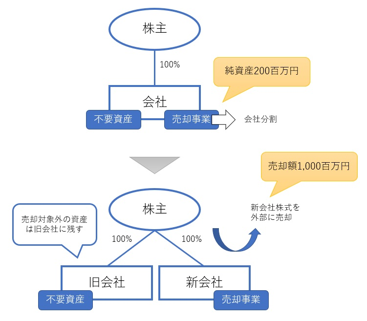非適格分割型分割の税金計算例