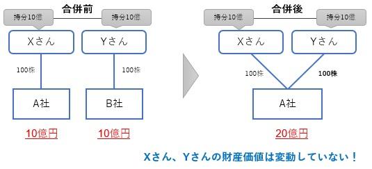 合併比率の決め方の例2