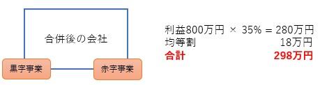 合算計算による合併した場合の節税の例