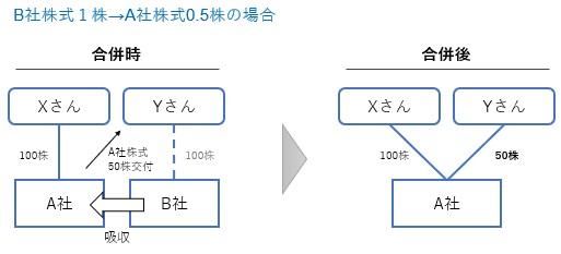 合併比率と株主構成の計算例2