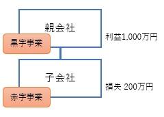 合併で合算計算による節税方法