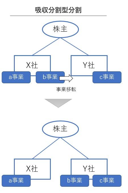 吸収分割型分割の図解