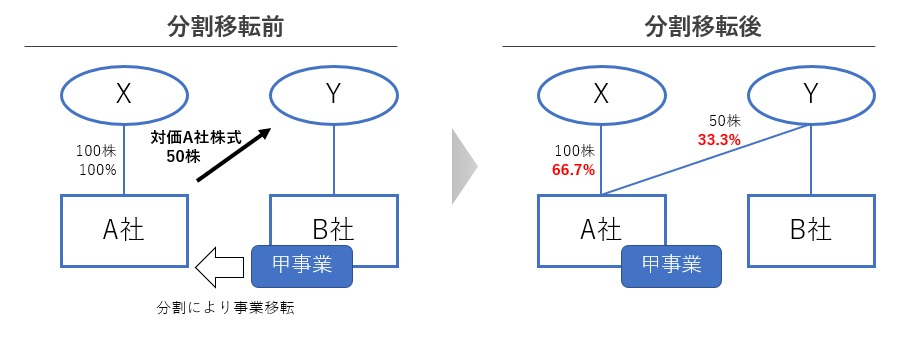 会社分割において株式対価の数を決める方法