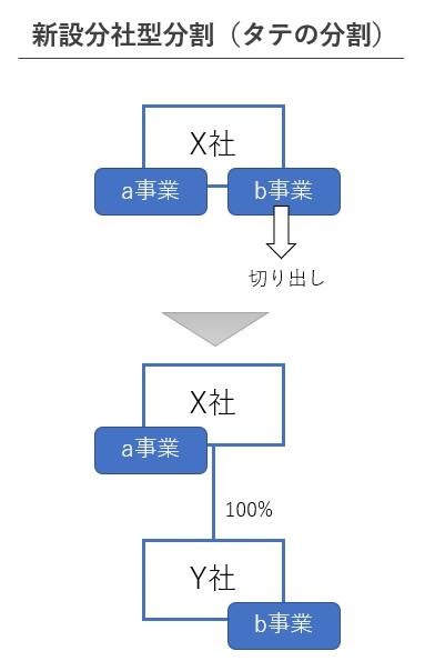 新設分社型分割の図解