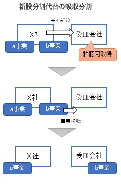 新設分割代替の吸収分割