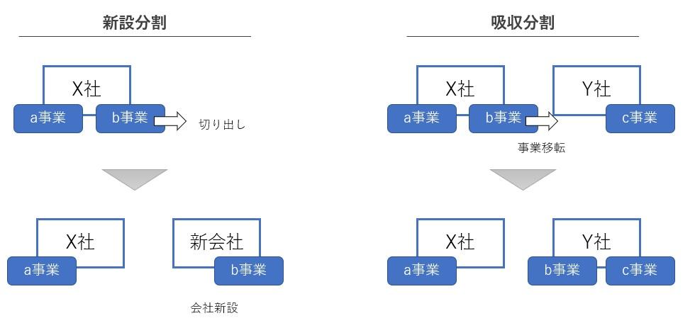 新設分割と吸収分割