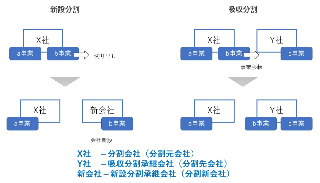 分割会社と分割承継会社