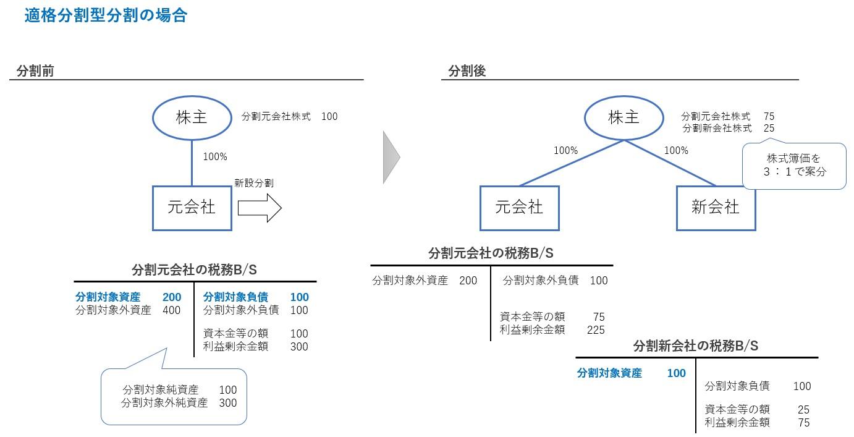 分割型分割の税務