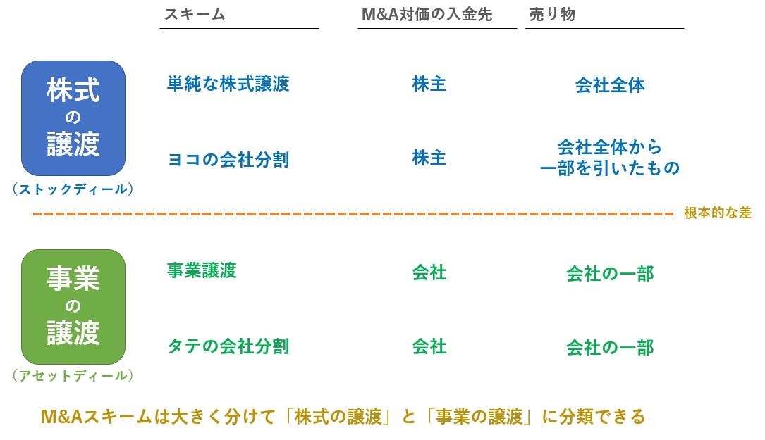 4つのM&Aスキームの分類