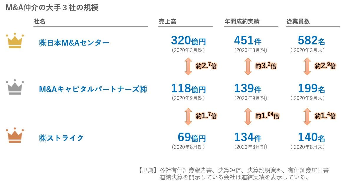 M&A仲介大手3社の規模の比較