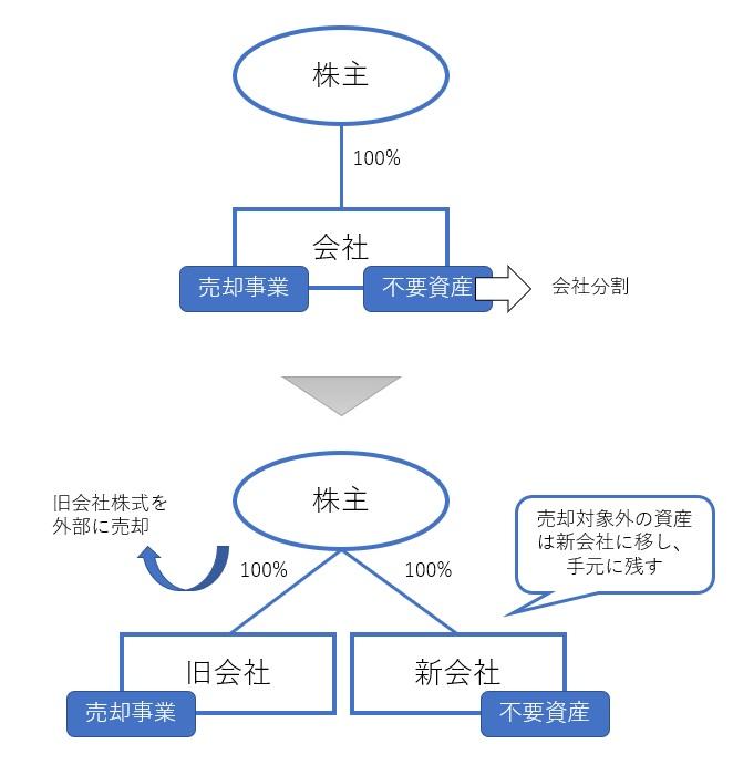 ヨコの会社分割を使ったM&Aの節税スキームの図解