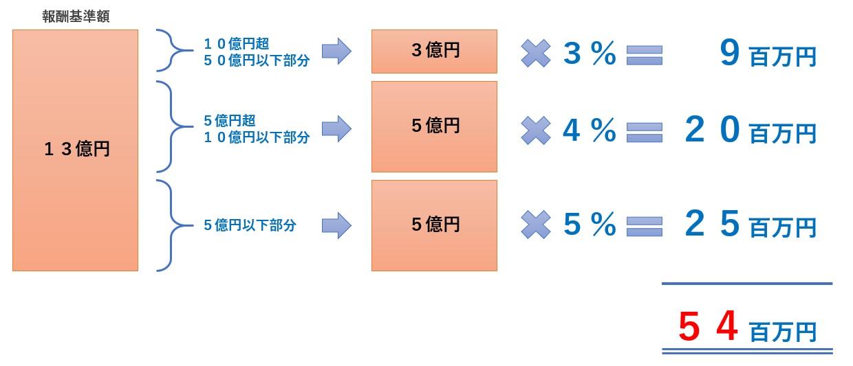 レーマン方式によるM&Aアドバイザー成功報酬の計算方法