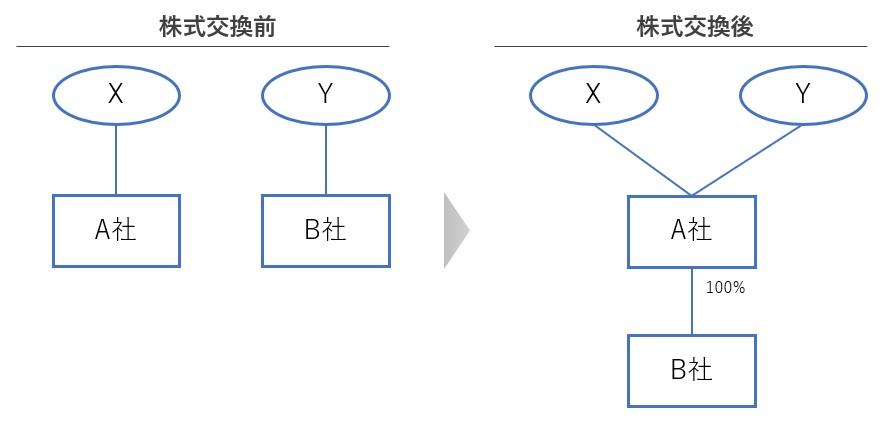 株式交換の図解