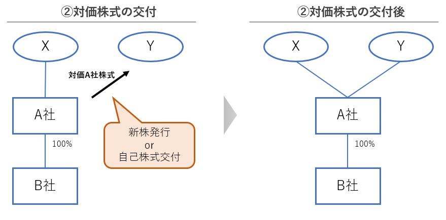株式交換の図解 手順2