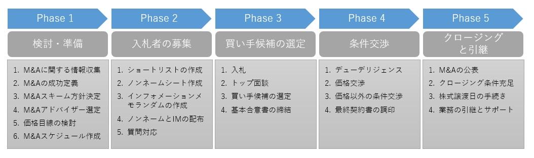 M&Aプロセスの全体像