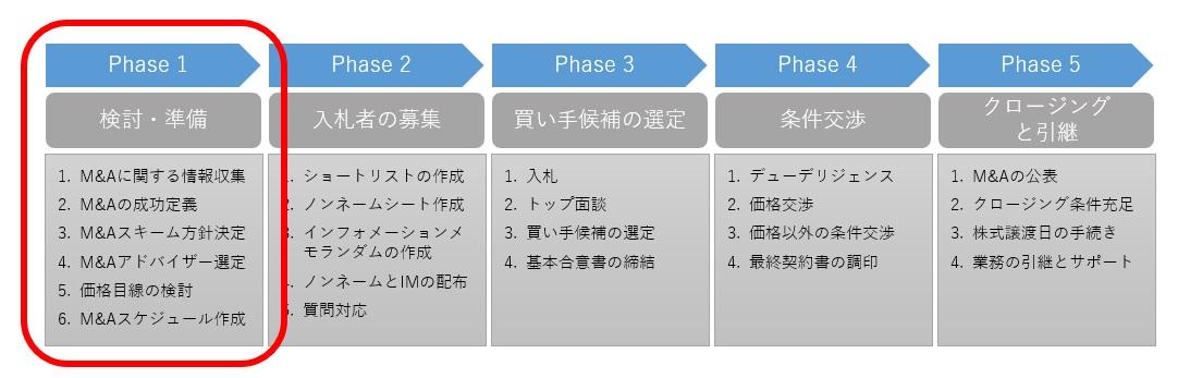 M&Aプロセスの第1段階