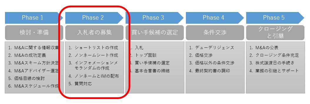 M&Aプロセスの第2段階